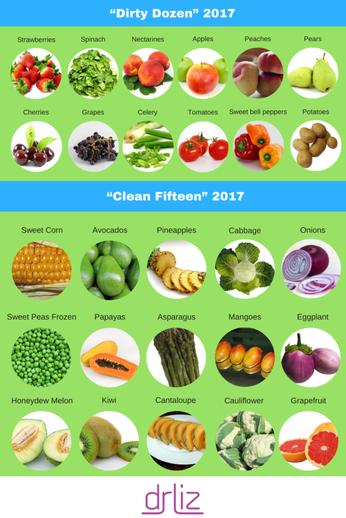 Blog Post | Dirty Dozen and Clean Fifteen | Health and Nutrition